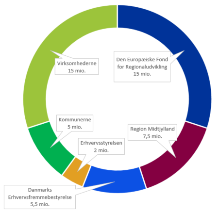 Graf der viser, hvem der støtter ECSMV